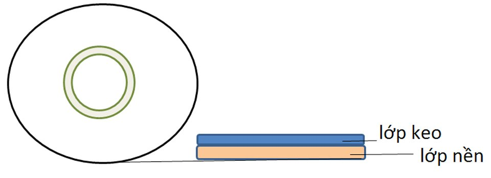 cấu trúc băng dính